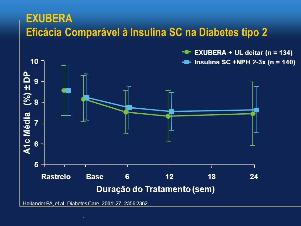 Eficácia Comparável à Insulina SC na Diabetes tipo 2