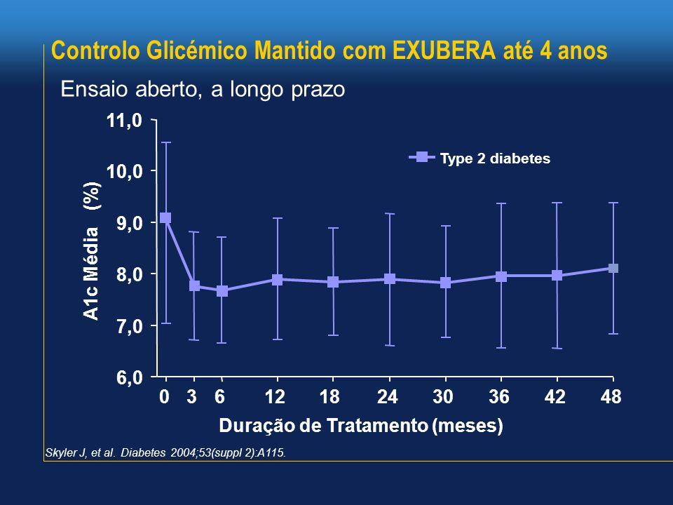 Controlo Glicémico Mantido com EXUBERA até 4 anos
