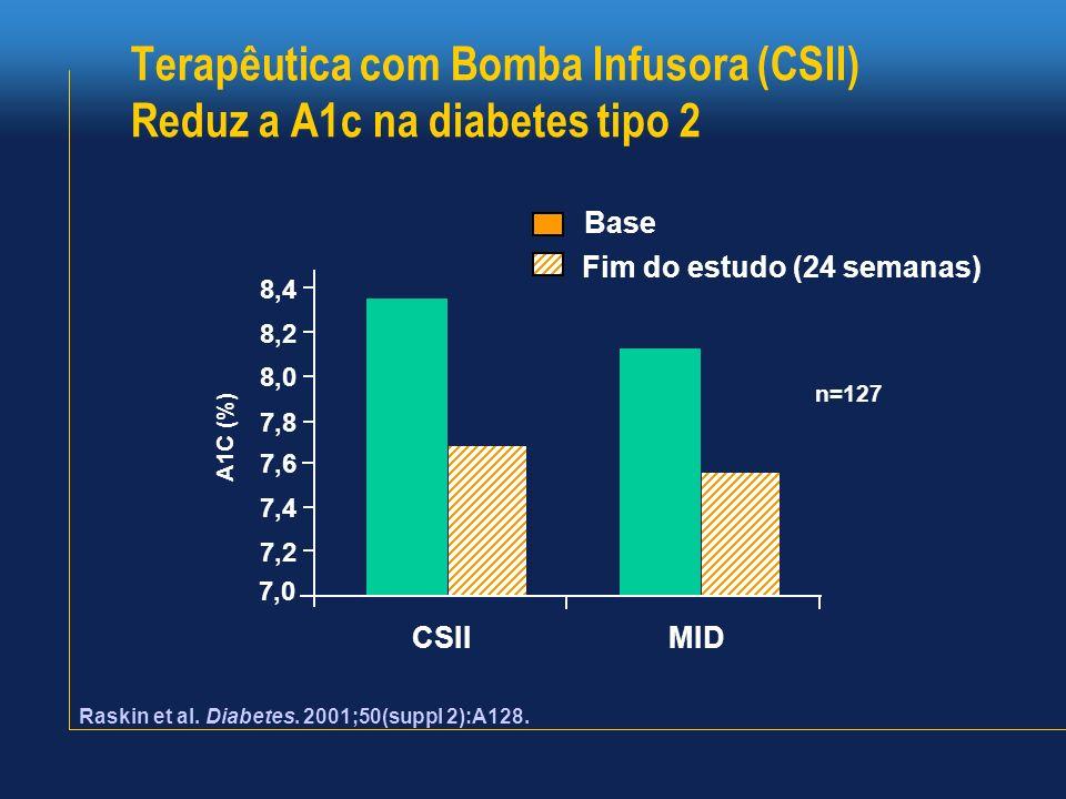 Terapêutica com Bomba Infusora (CSII) Reduz a A1c na diabetes tipo 2