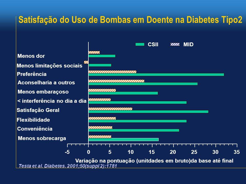 Satisfação do Uso de Bombas em Doente na Diabetes Tipo2