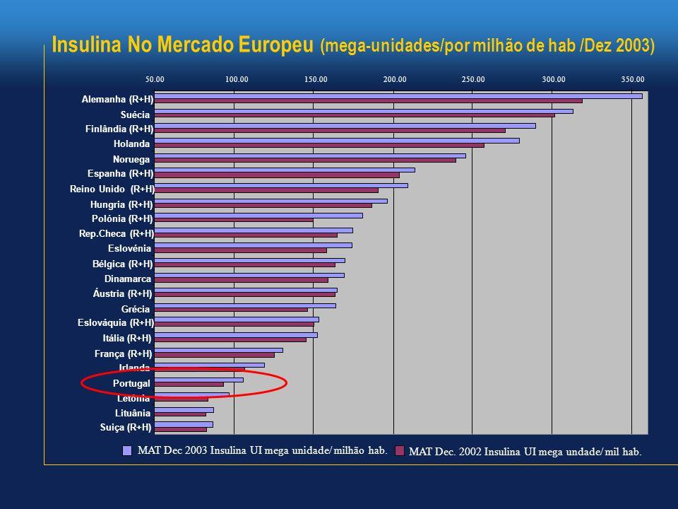 Insulina No Mercado Europeu (mega-unidades/por milhão de hab /Dez 2003)