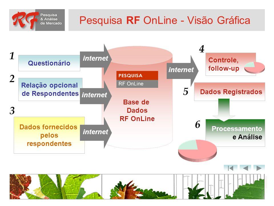 Pesquisa RF OnLine - Visão Gráfica