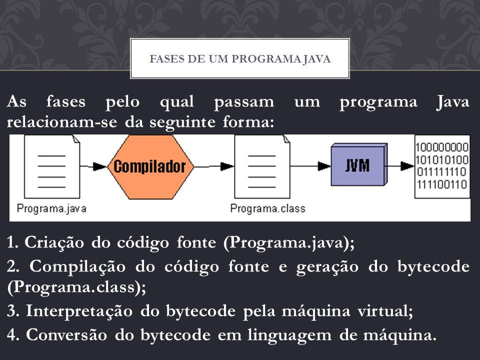 Fases de um programa java