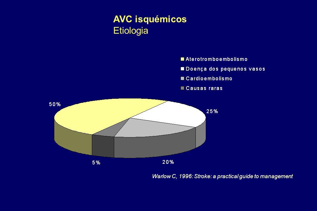 AVC isquémicos Etiologia