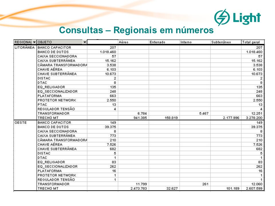 Consultas – Regionais em números