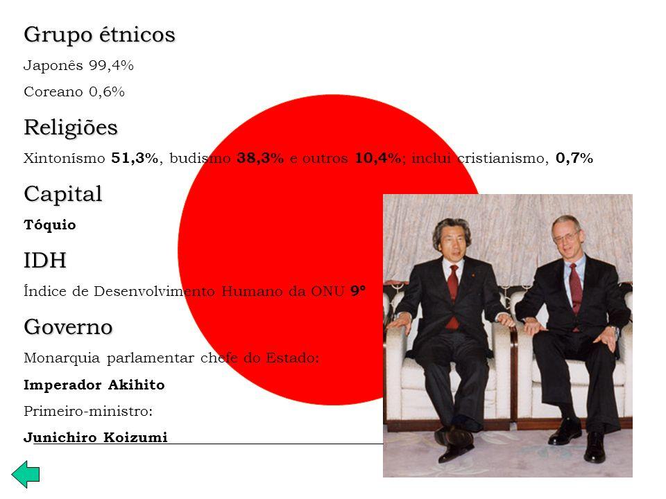 Grupo étnicos Religiões Capital IDH Governo Japonês 99,4% Coreano 0,6%