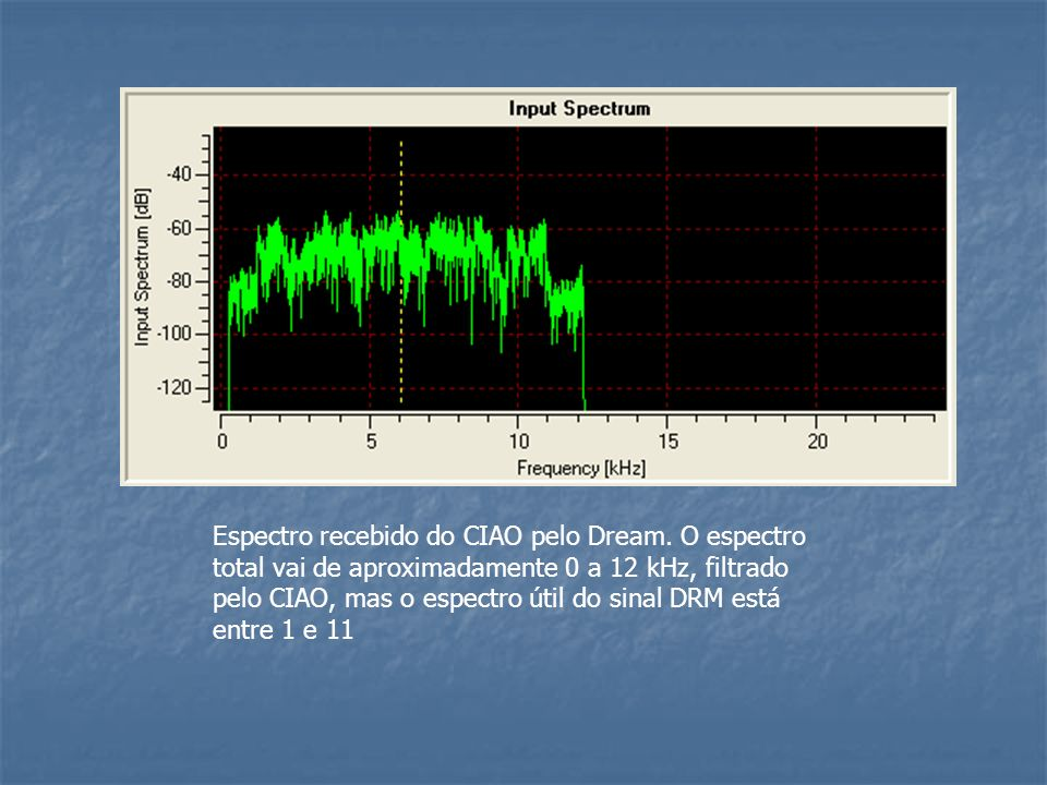 Espectro recebido do CIAO pelo Dream