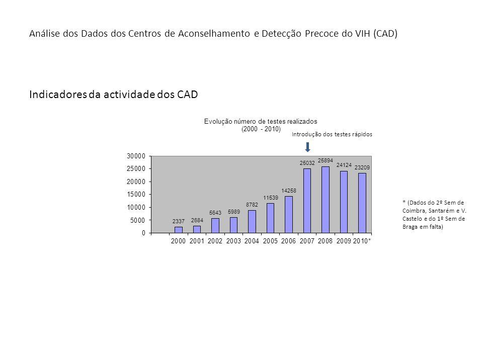 Indicadores da actividade dos CAD