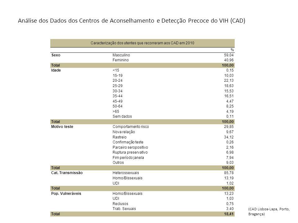 Caracterização dos utentes que recorreram aos CAD em 2010