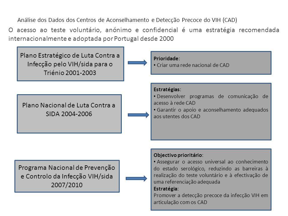 Plano Nacional de Luta Contra a SIDA 2004-2006