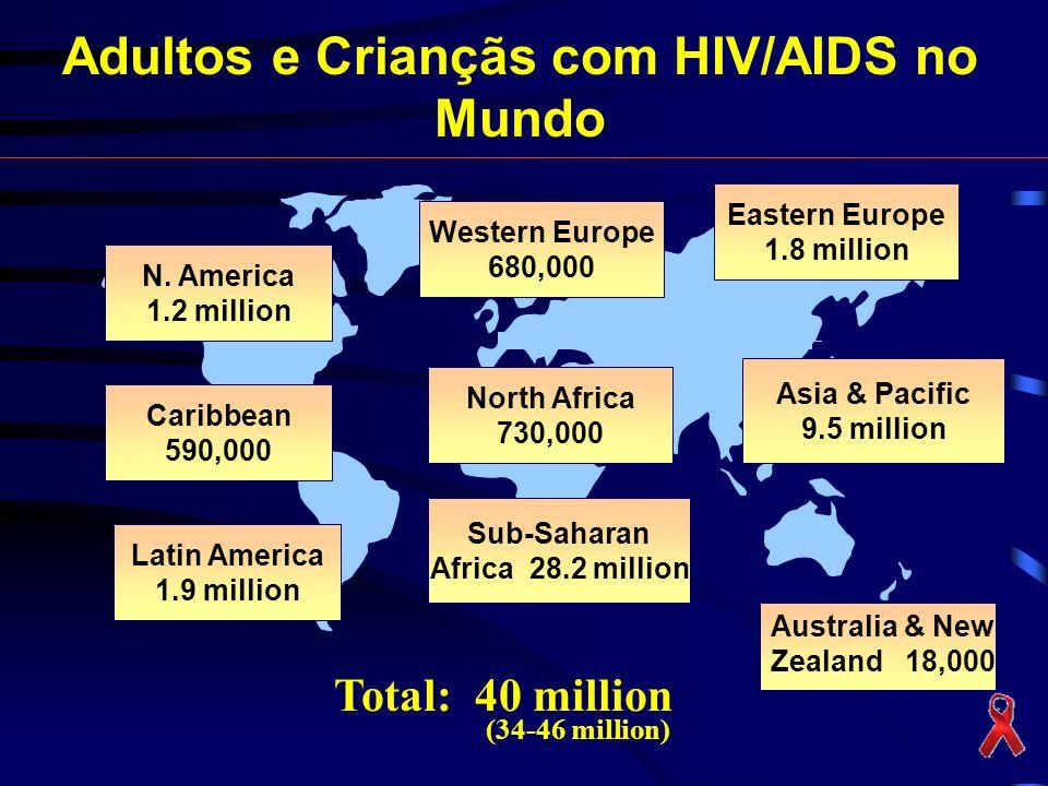 Adultos e Criançãs com HIV/AIDS no Mundo
