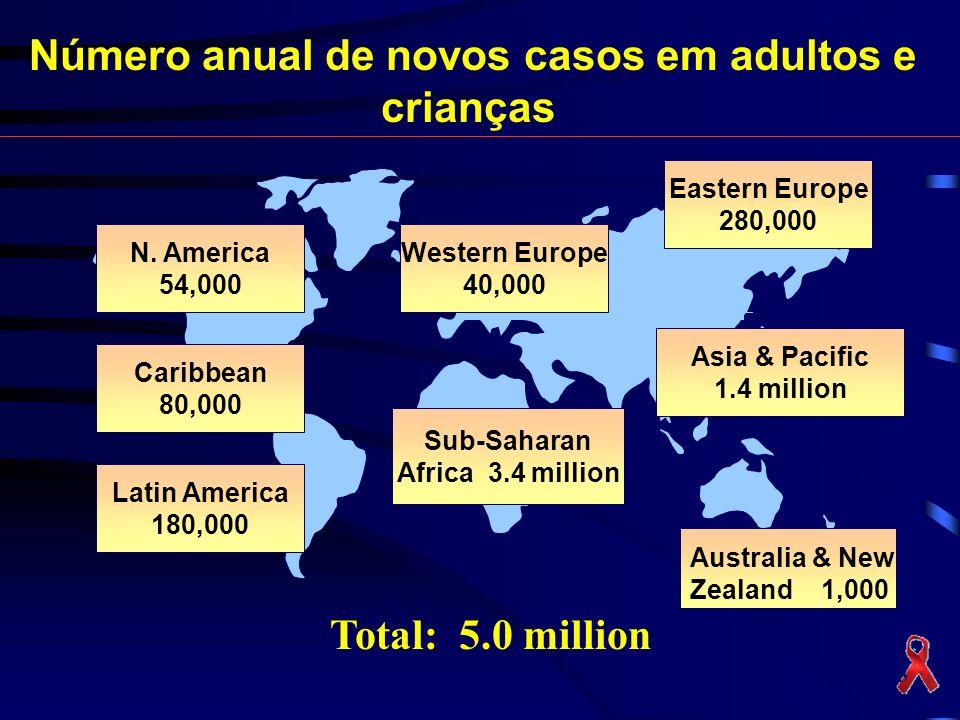 Número anual de novos casos em adultos e crianças