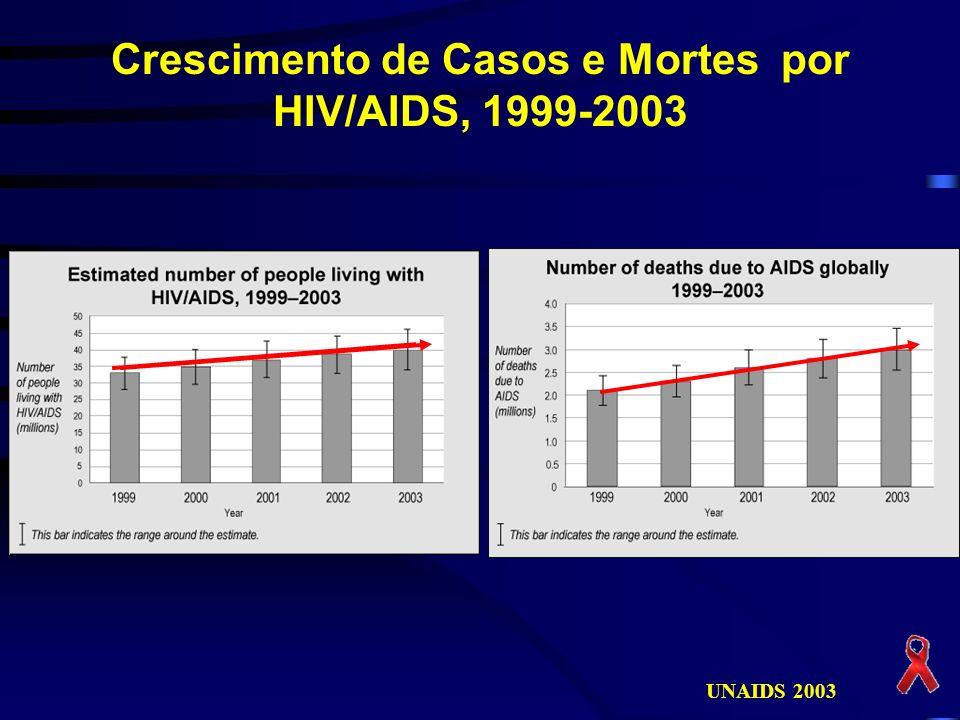 Crescimento de Casos e Mortes por HIV/AIDS, 1999-2003