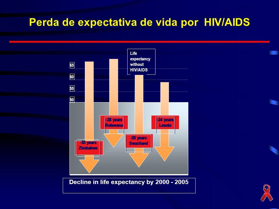 Perda de expectativa de vida por HIV/AIDS