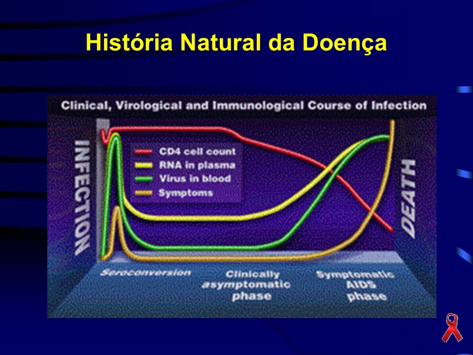 História Natural da Doença