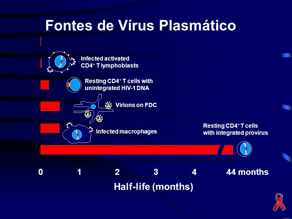 Fontes de Vírus Plasmático