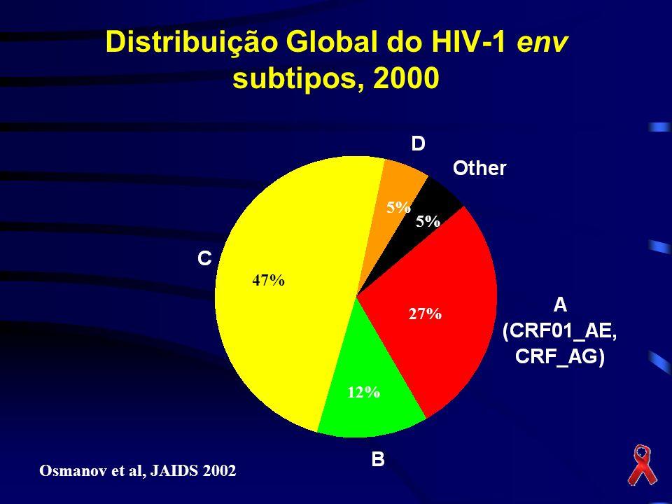 Distribuição Global do HIV-1 env subtipos, 2000