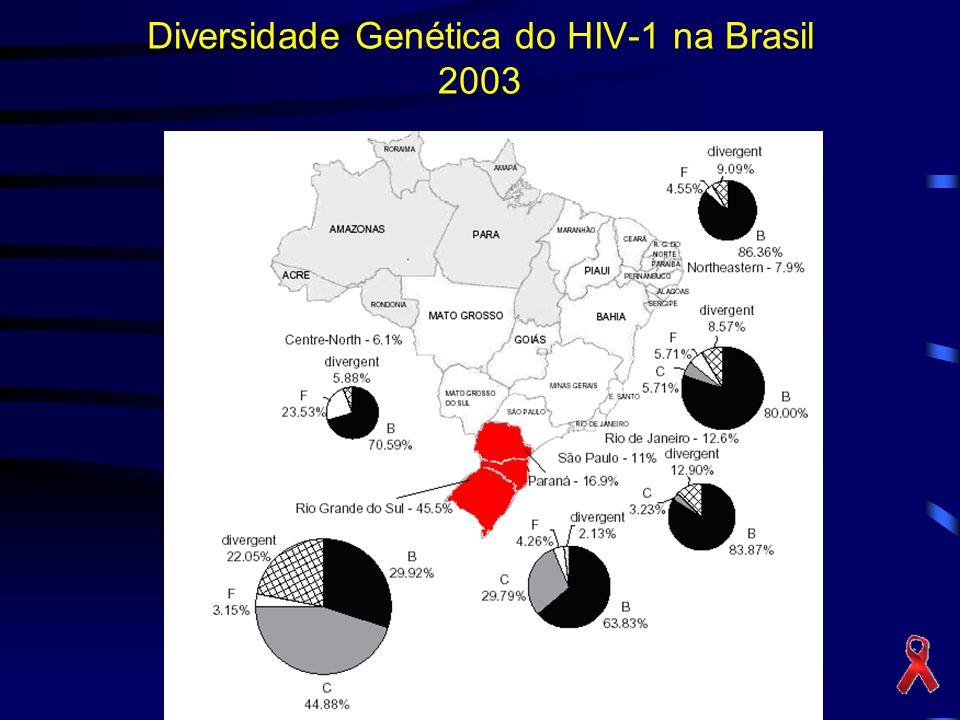 Diversidade Genética do HIV-1 na Brasil 2003