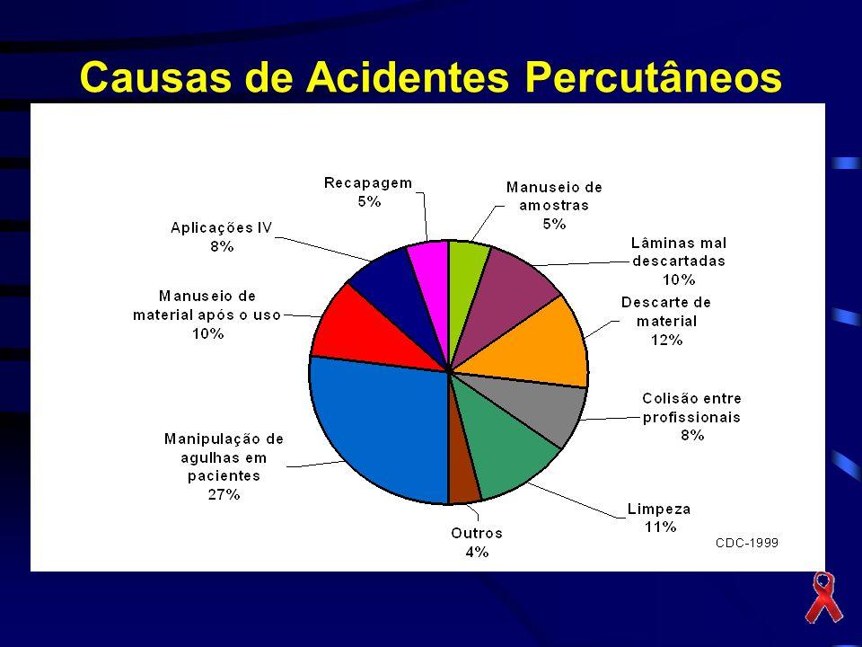 Causas de Acidentes Percutâneos