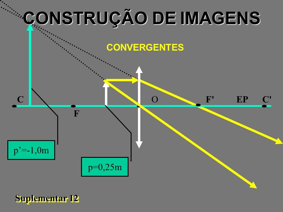 CONSTRUÇÃO DE IMAGENS CONVERGENTES C O F EP C F p'=-1,0m p=0,25m