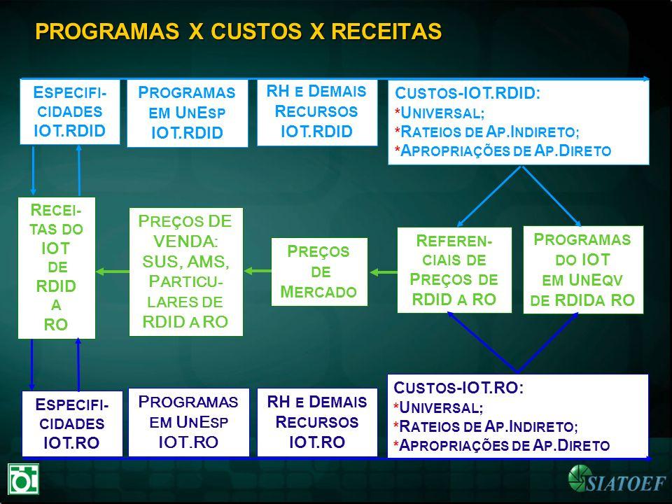 PROGRAMAS X CUSTOS X RECEITAS