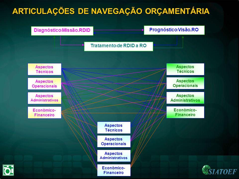 ARTICULAÇÕES DE NAVEGAÇÃO ORÇAMENTÁRIA