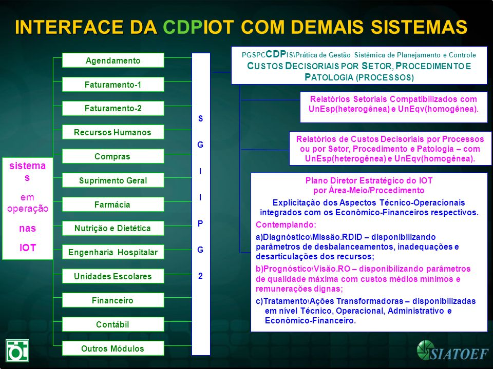 INTERFACE DA CDPIOT COM DEMAIS SISTEMAS