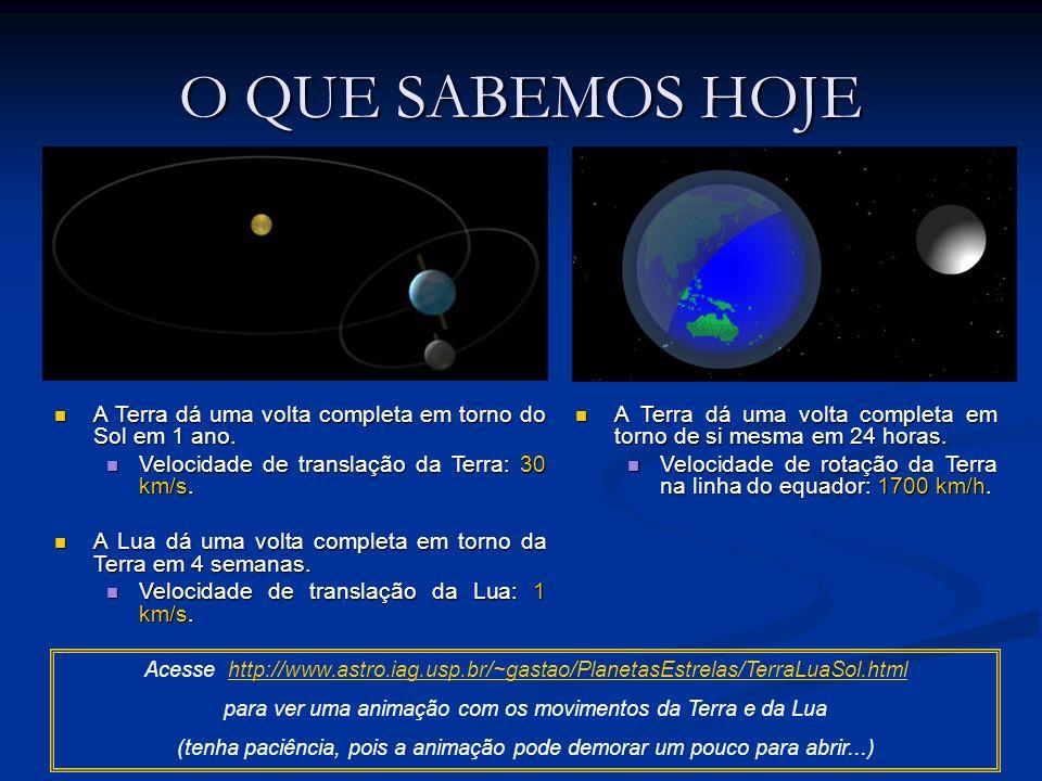 O QUE SABEMOS HOJE A Terra dá uma volta completa em torno do Sol em 1 ano. Velocidade de translação da Terra: 30 km/s.