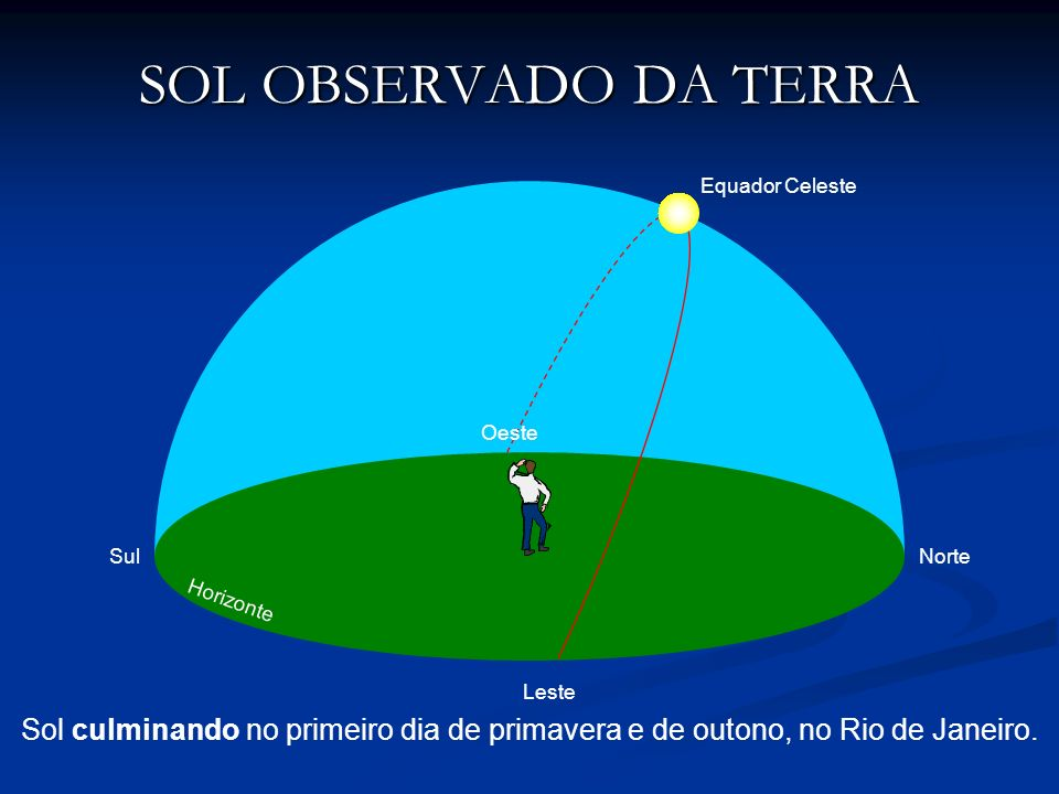 SOL OBSERVADO DA TERRA Equador Celeste. Oeste. Sul. Norte. Horizonte. Leste.