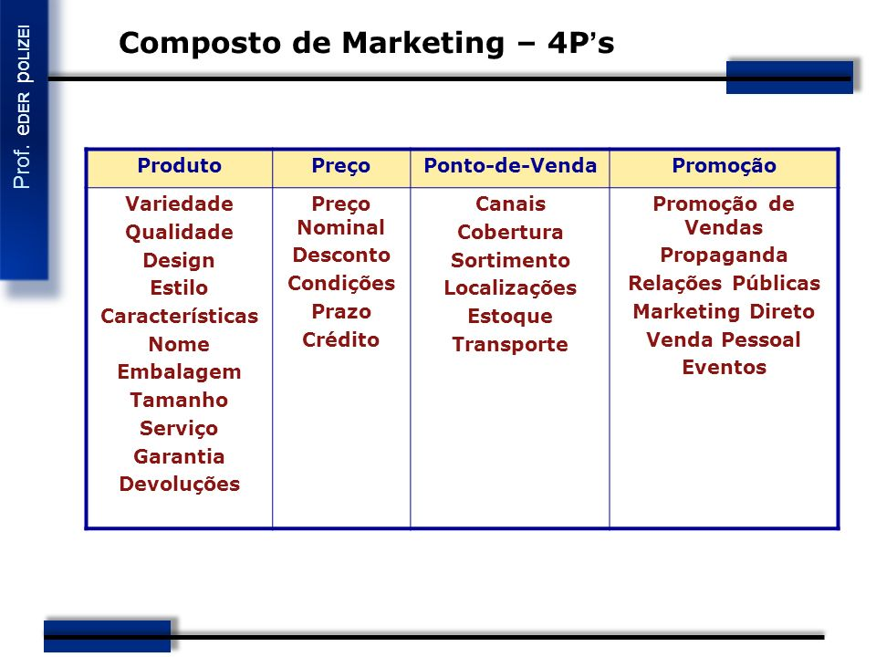 Composto de Marketing – 4P's