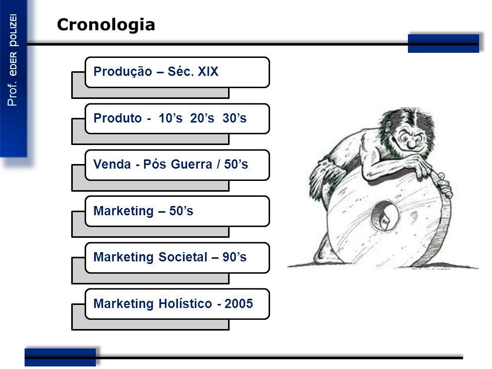 Cronologia Produção – Séc. XIX Produto - 10's 20's 30's