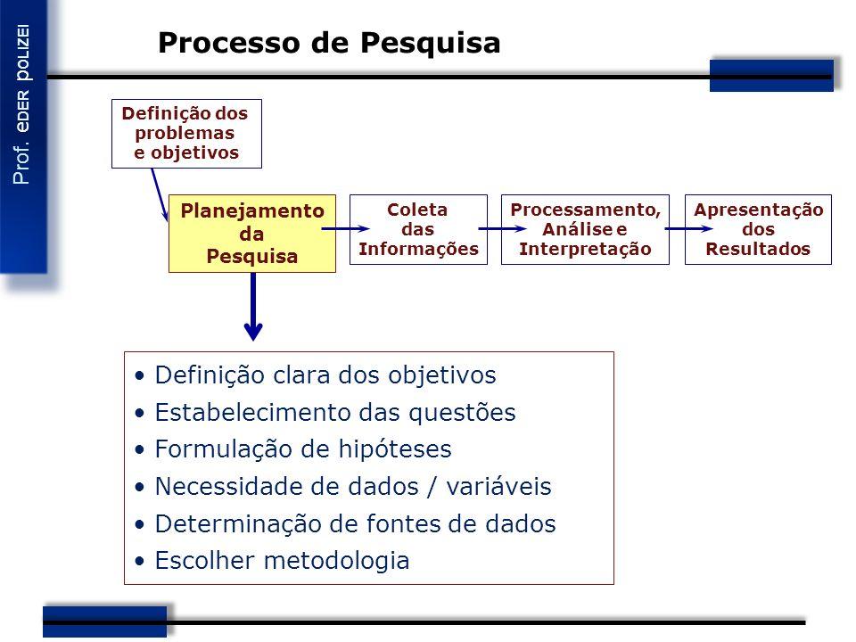 Processo de Pesquisa Definição clara dos objetivos