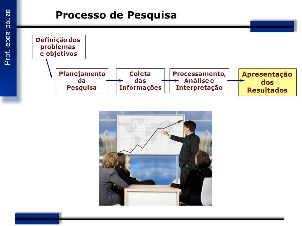 Processo de Pesquisa Apresentação dos Resultados Definição dos