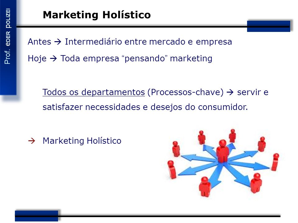 Marketing Holístico Antes  Intermediário entre mercado e empresa