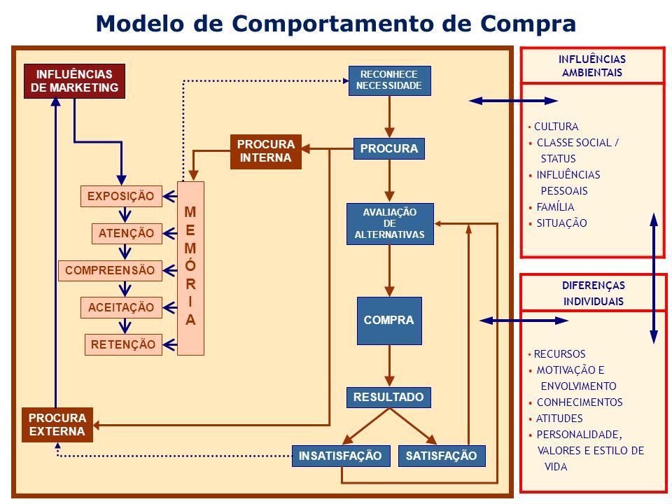 Modelo de Comportamento de Compra INFLUÊNCIAS AMBIENTAIS