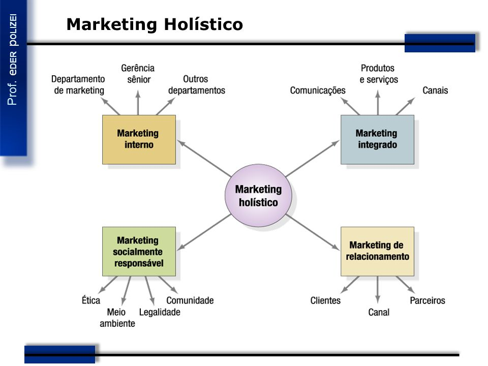 Marketing Holístico 4