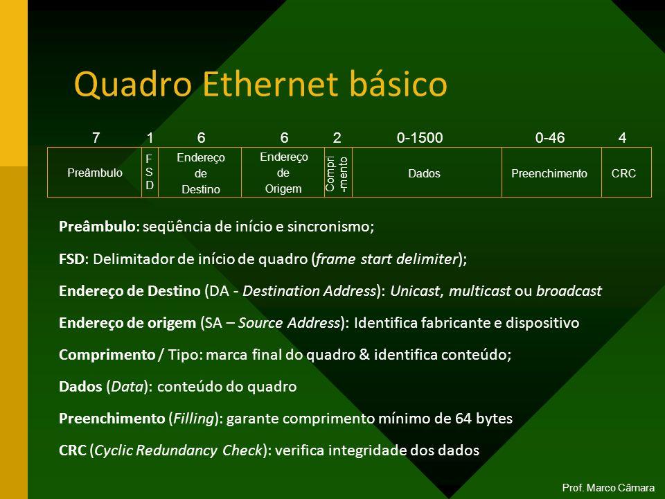 Quadro Ethernet básico