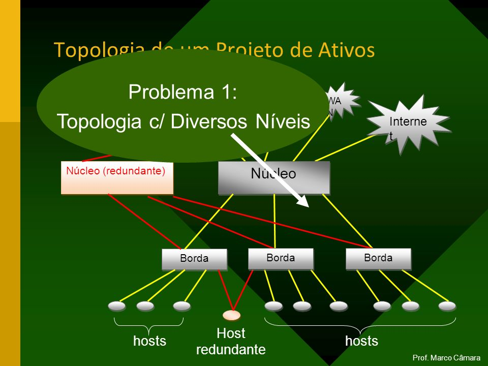 Topologia de um Projeto de Ativos
