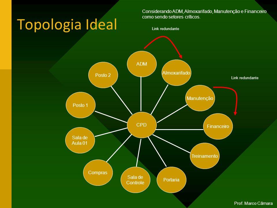 Topologia Ideal Considerando ADM, Almoxarifado, Manutenção e Financeiro. como sendo setores críticos.