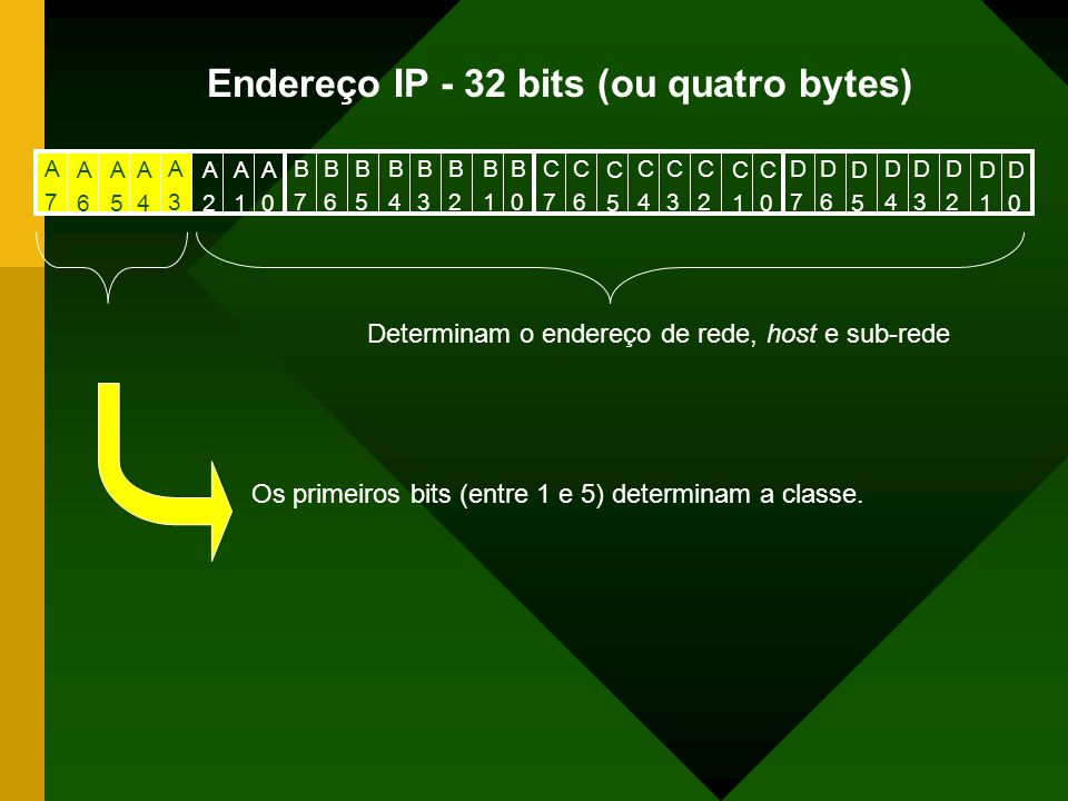Endereço IP - 32 bits (ou quatro bytes)