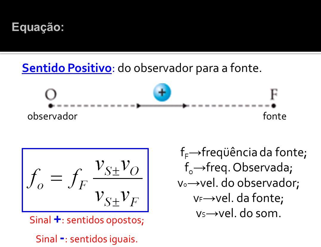 Sentido Positivo: do observador para a fonte.