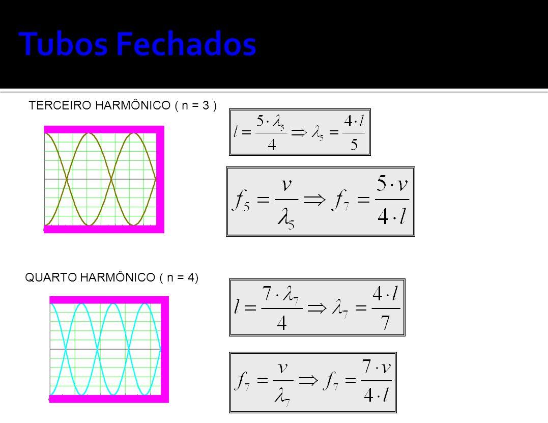Tubos Fechados TERCEIRO HARMÔNICO ( n = 3 ) QUARTO HARMÔNICO ( n = 4)