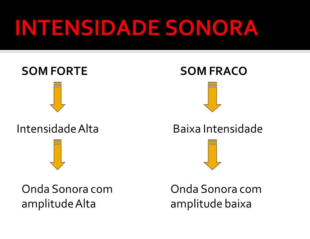INTENSIDADE SONORA SOM FORTE SOM FRACO Intensidade Alta