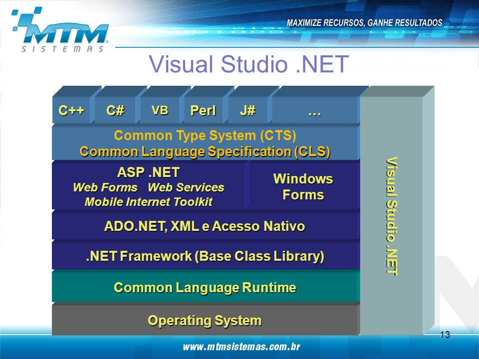 Visual Studio .NET C++ C# Perl J# … Visual Studio .NET