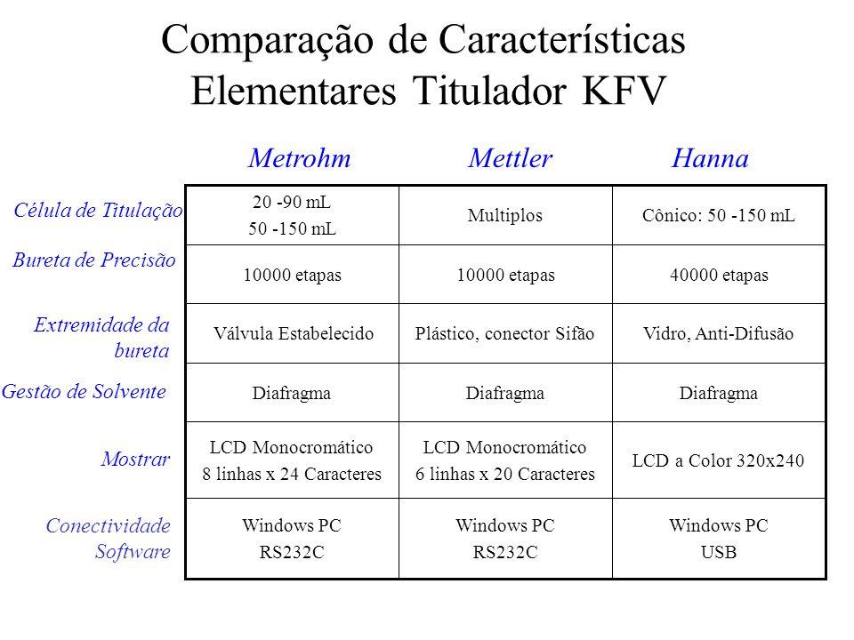 Comparação de Características Elementares Titulador KFV