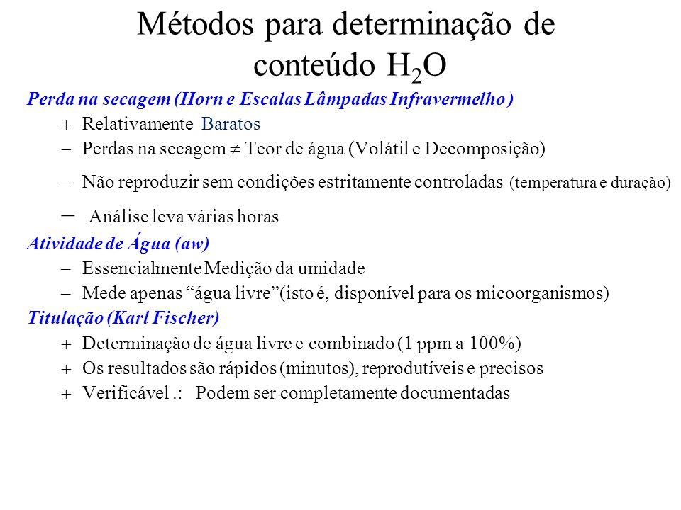 Métodos para determinação de conteúdo H2O