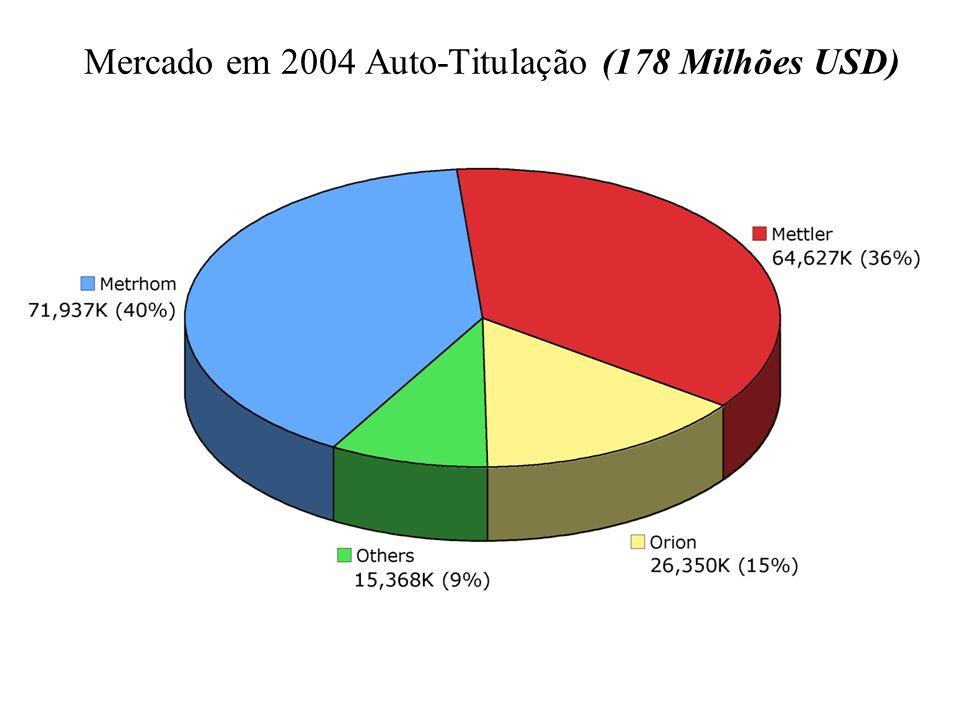 Mercado em 2004 Auto-Titulação (178 Milhões USD)