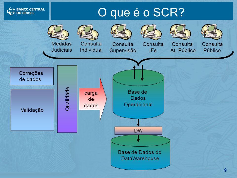 O que é o SCR Consulta Supervisão IFs At. Público Individual Público