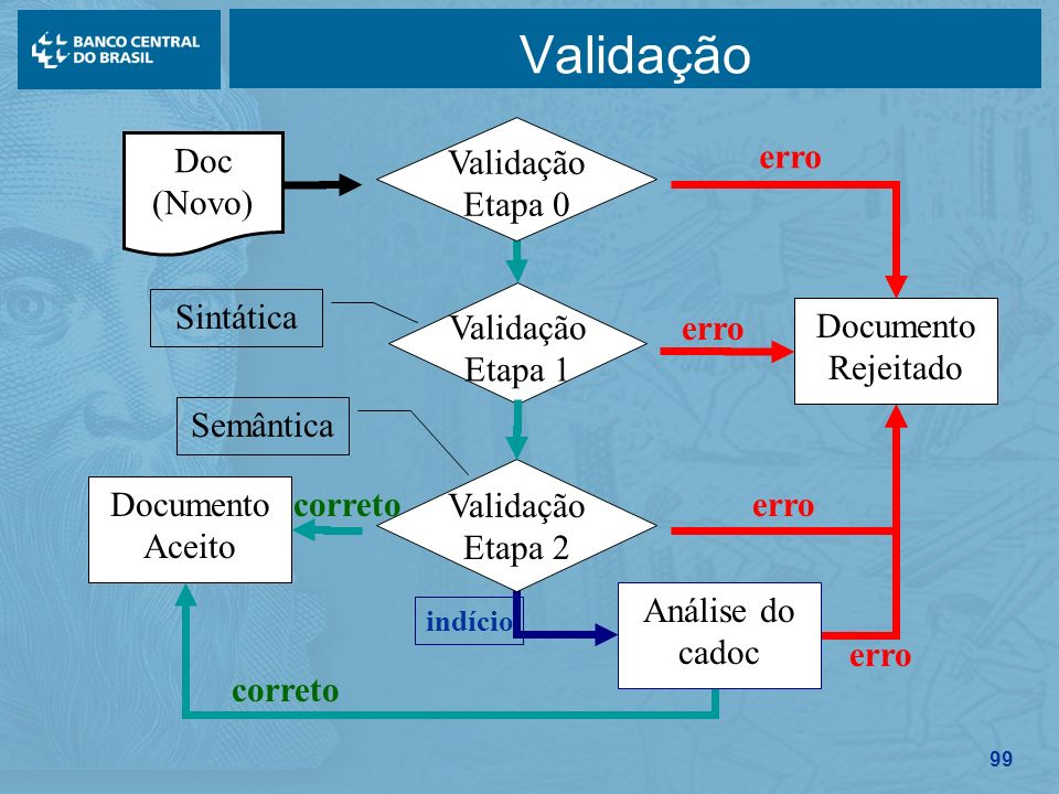 Validação Doc (Novo) Validação Etapa 0 Documento Rejeitado erro