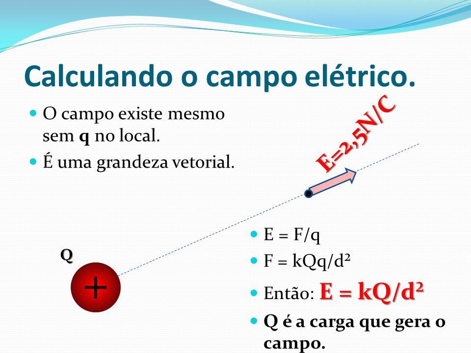 Calculando o campo elétrico.